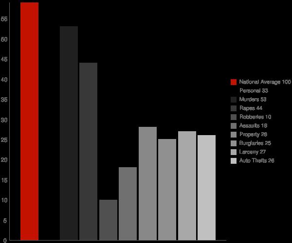 Farmington WV Crime Statistics