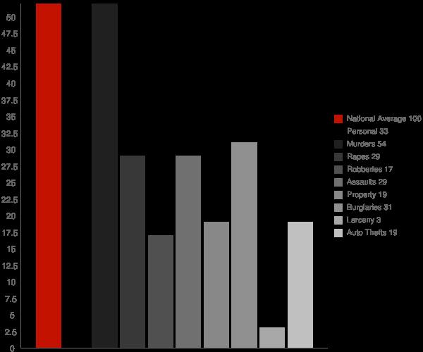 St Joe AR Crime Statistics