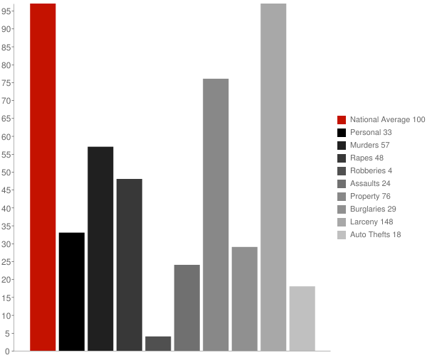 Dietrich ID Crime Statistics