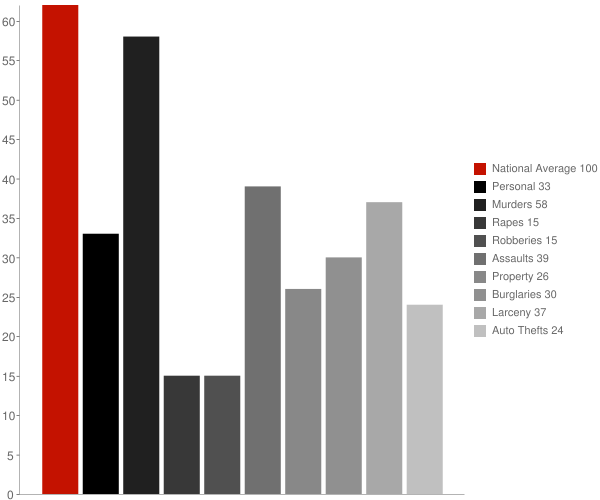Las Flores CA Crime Statistics