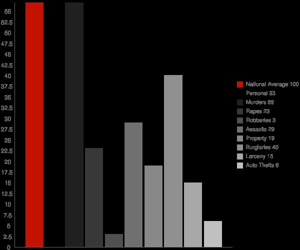 Shongaloo LA Crime Statistics