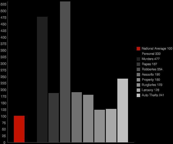 Philadelphia PA Crime Statistics
