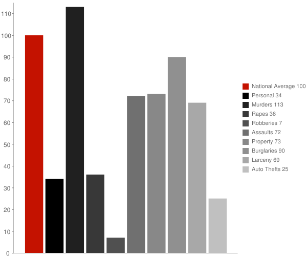 Old Bennington VT Crime Statistics