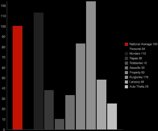 Artesia MS Crime Statistics