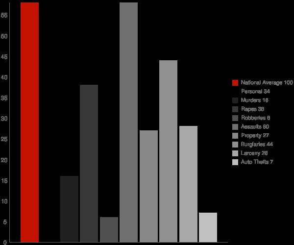 Edesville MD Crime Statistics