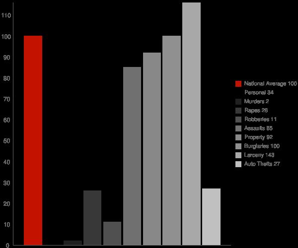 Westhampton Beach NY Crime Statistics