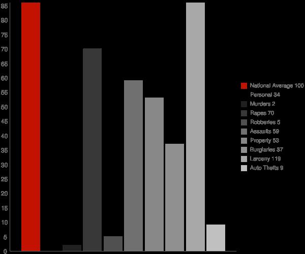 Canton NY Crime Statistics