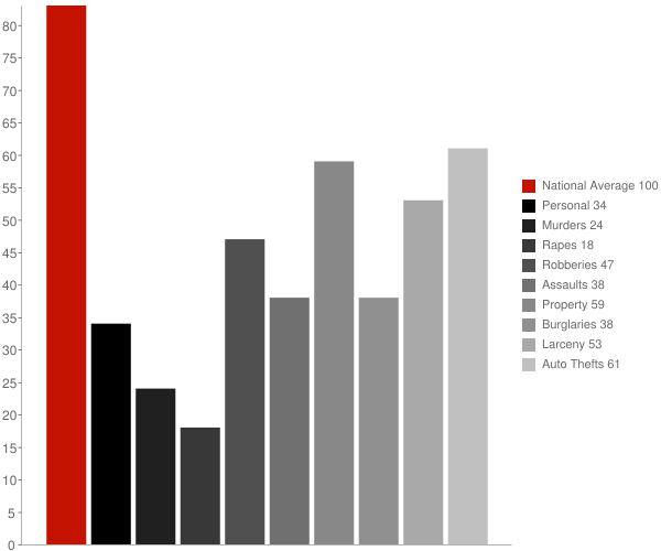 Seaford NY Crime Statistics