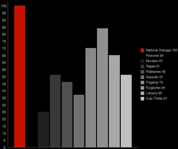 Dunlap IN Crime Statistics