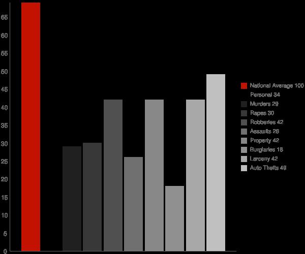 Syosset NY Crime Statistics