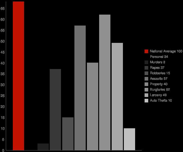 Niceville FL Crime Statistics