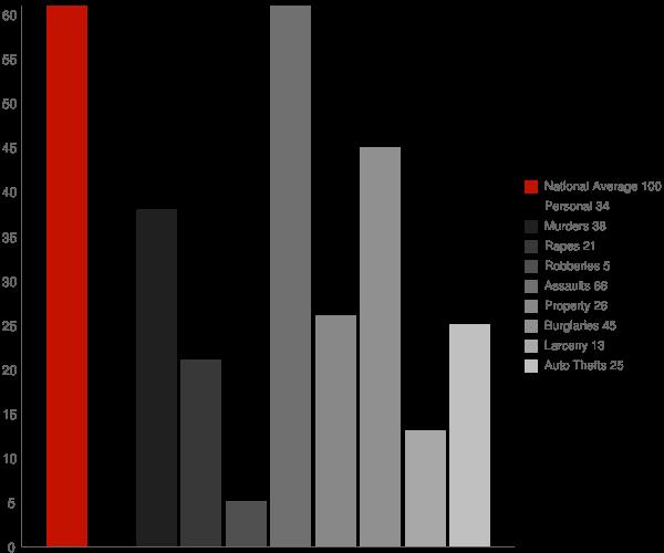 Fort Thomas AZ Crime Statistics
