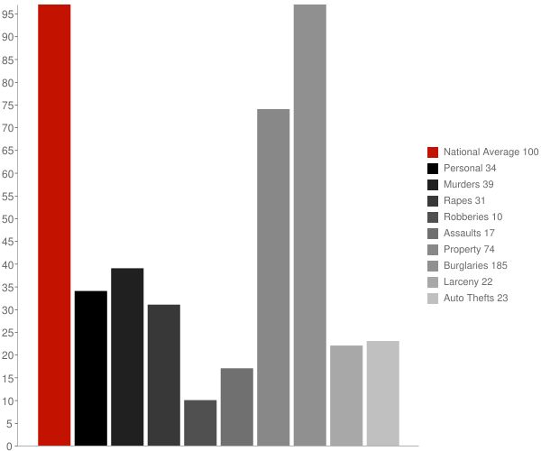Collinwood TN Crime Statistics