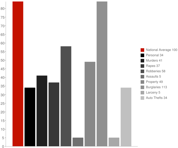 Harrison GA Crime Statistics