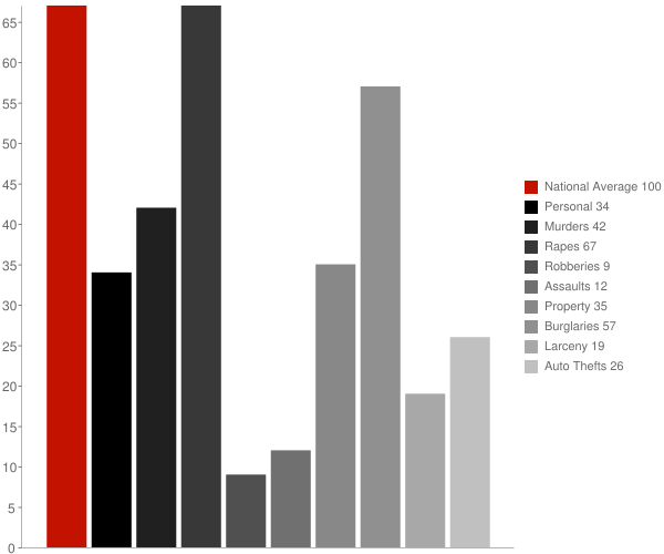 Rison AR Crime Statistics