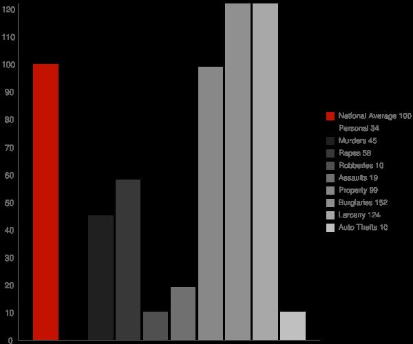 Avon NC Crime Statistics