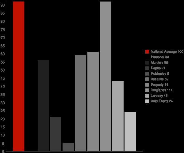 Kibler AR Crime Statistics