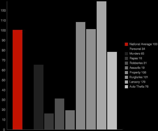 St Albans WV Crime Statistics