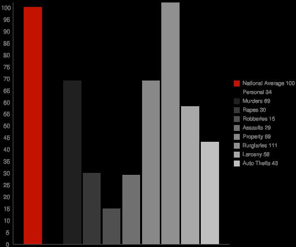 Clermont GA Crime Statistics