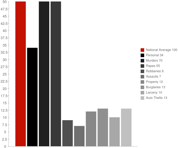 Chickamauga GA Crime Statistics