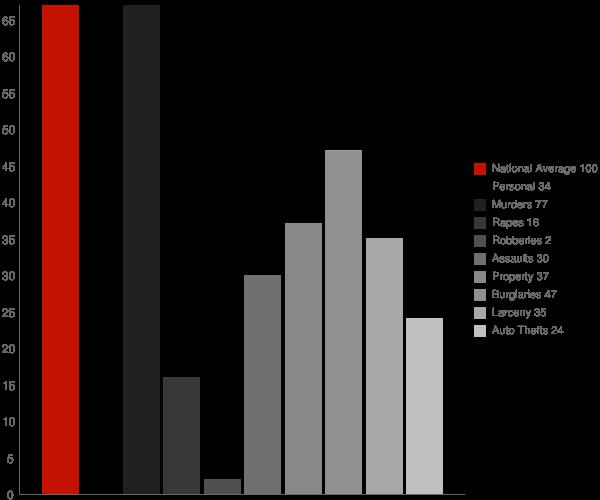 Greenway AR Crime Statistics