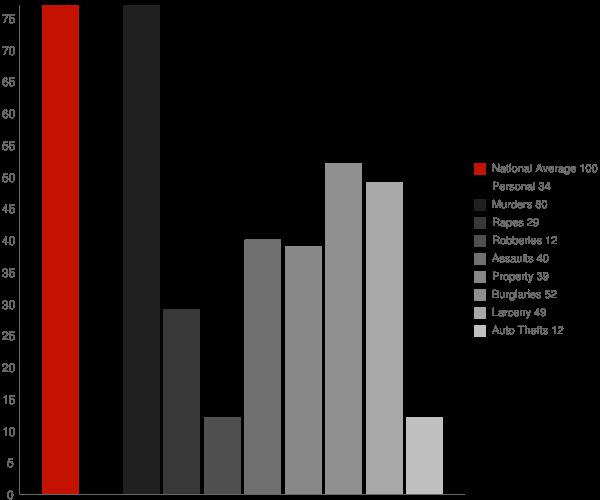 Sims IN Crime Statistics