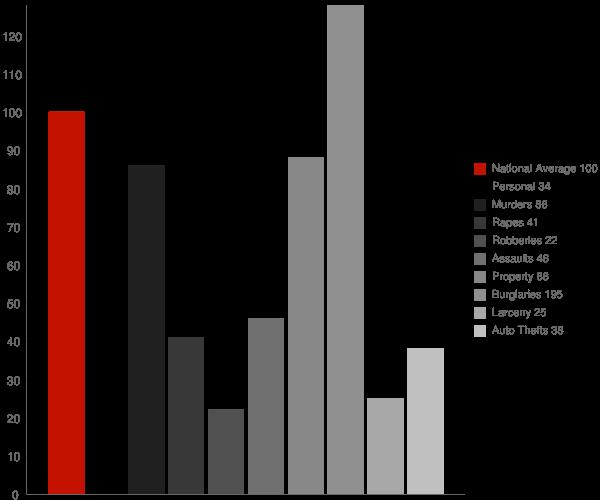 Guntown MS Crime Statistics