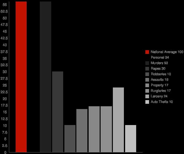 Cornelia GA Crime Statistics