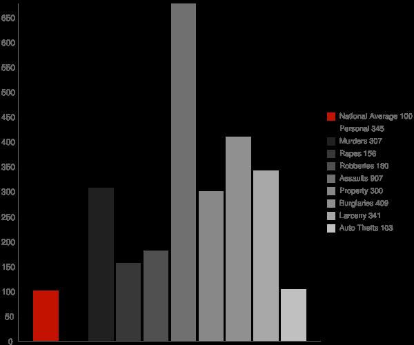 Forrest City AR Crime Statistics