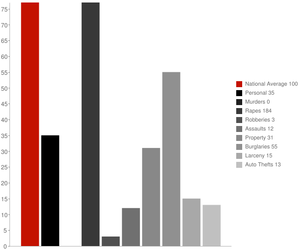 Stanton ND Crime Statistics