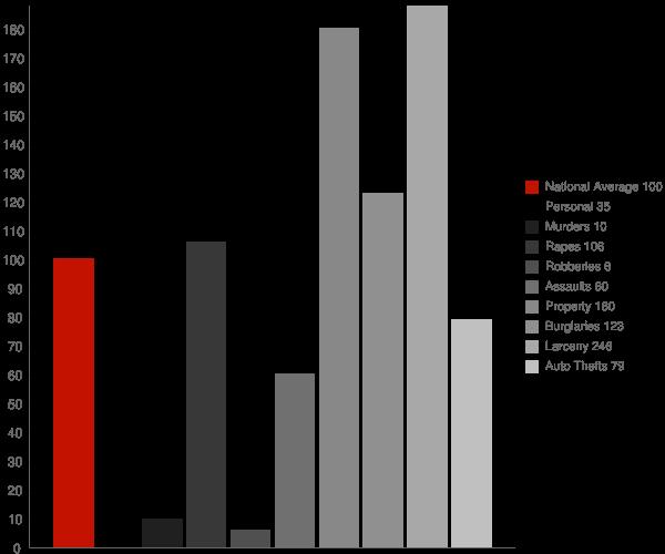 Manchester Center VT Crime Statistics