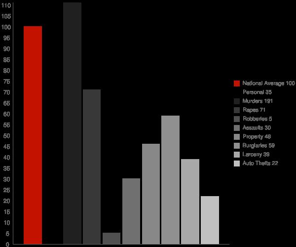 Hebron ND Crime Statistics