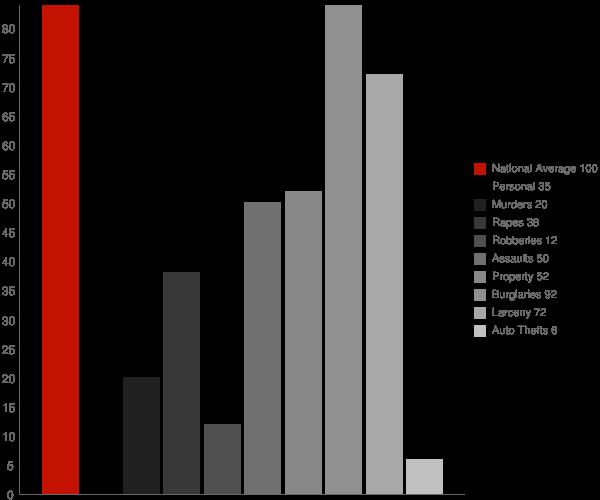 Hendersonville TN Crime Statistics