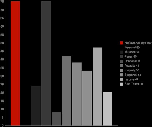 Bangor WI Crime Statistics