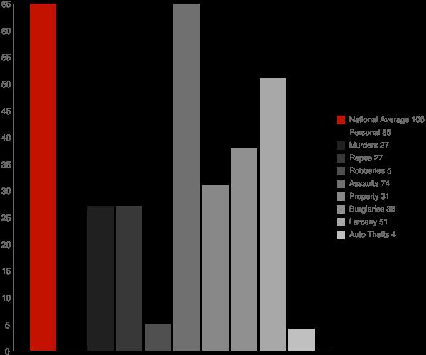 Au Sable Forks NY Crime Statistics