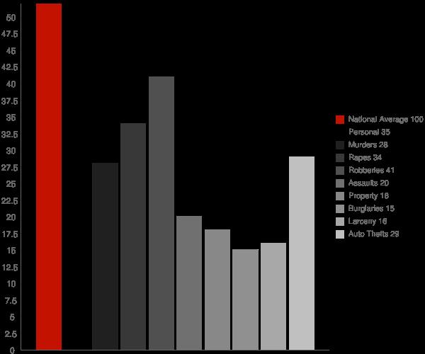 College Park MD Crime Statistics