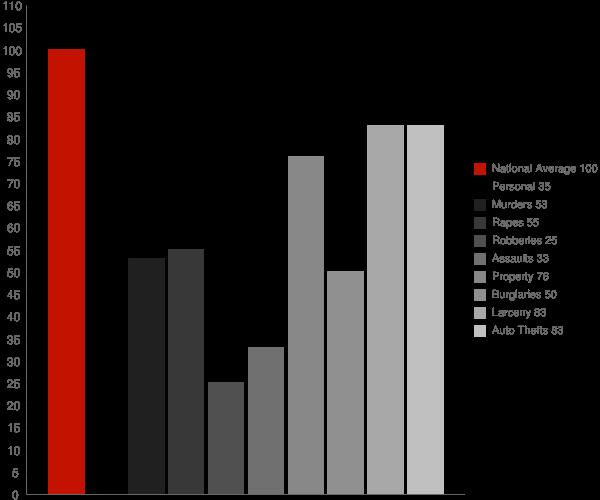 Portage IN Crime Statistics