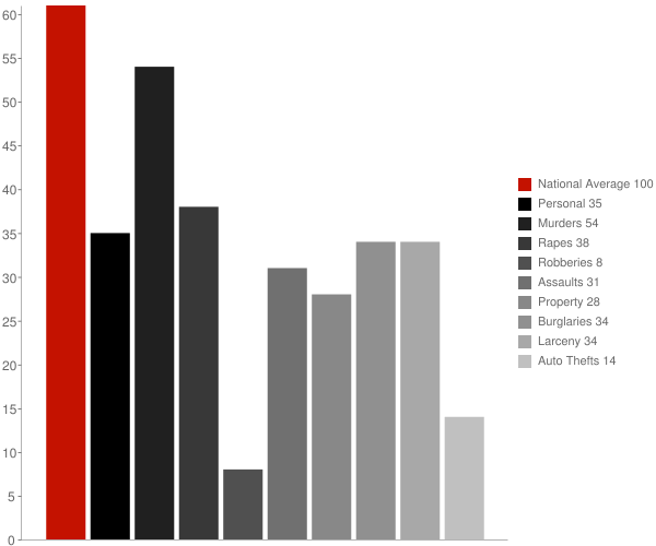 St Leonard MD Crime Statistics