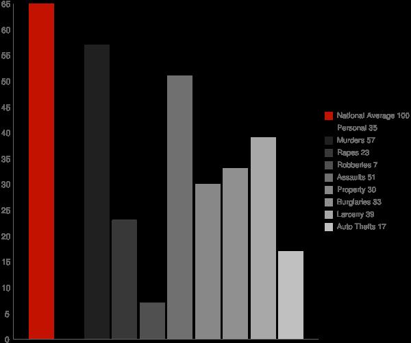 Cresaptown MD Crime Statistics