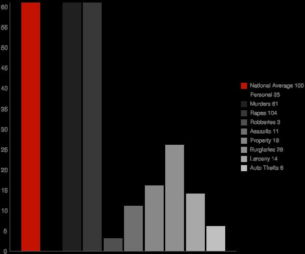 Rockville AL Crime Statistics