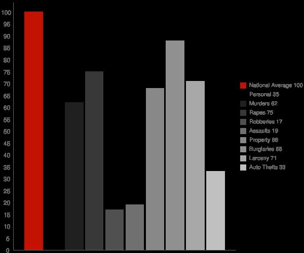 Robertsdale AL Crime Statistics