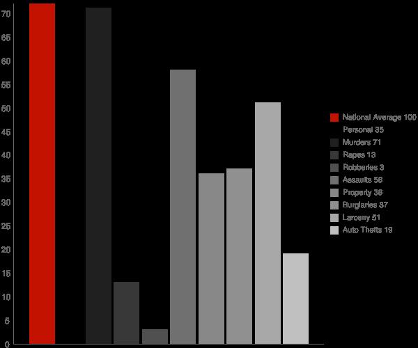 Gilmore MD Crime Statistics