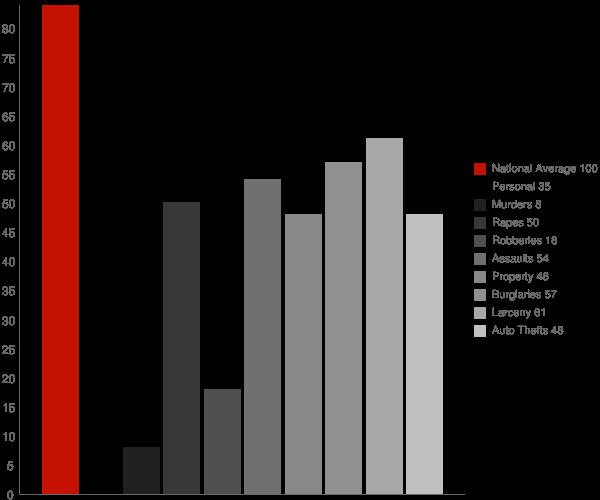 San Juan Capistrano CA Crime Statistics