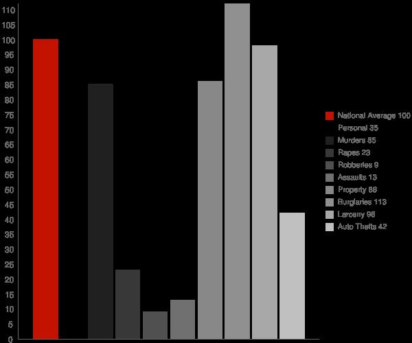 Davis NC Crime Statistics