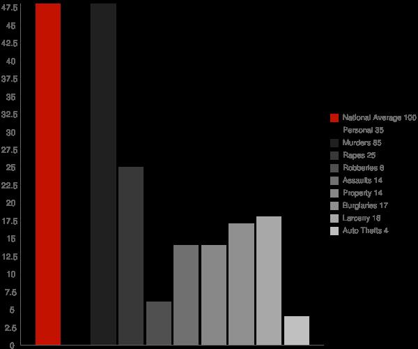 River Bend NC Crime Statistics