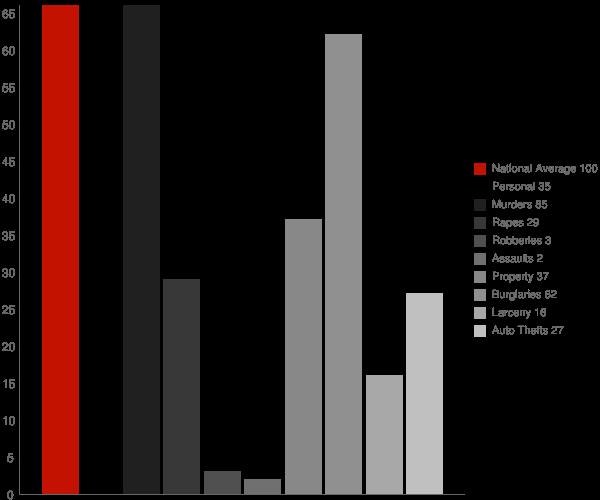 Fisher AR Crime Statistics