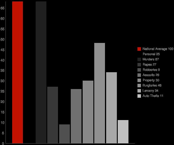 Meansville GA Crime Statistics