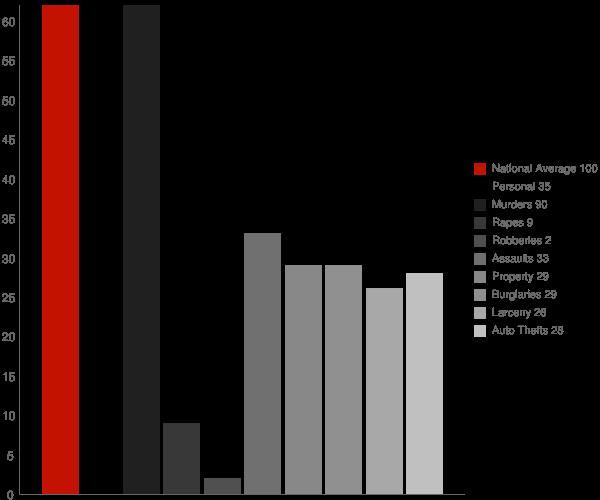 Justice WV Crime Statistics