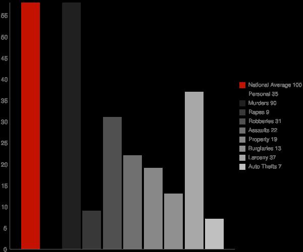 Newington GA Crime Statistics