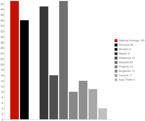 Fairmount MD Crime Statistics